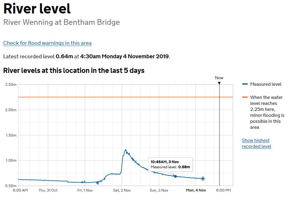 river-level-2019-11-03-1