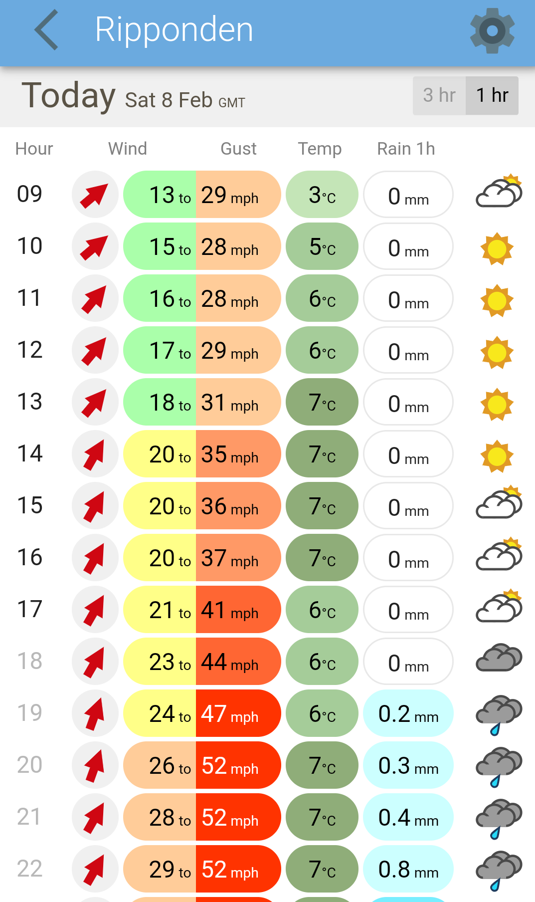 Image of XCWeather app showing a good forcast